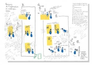 Le passeport ambulatoire. Phase de diagnostic. Le parcours de l'information. Crédit : La Fabrique de l'hospitalité et Maeva Tobalagba.
